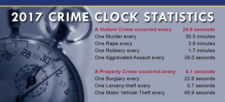 FBI CRIME CLOCK