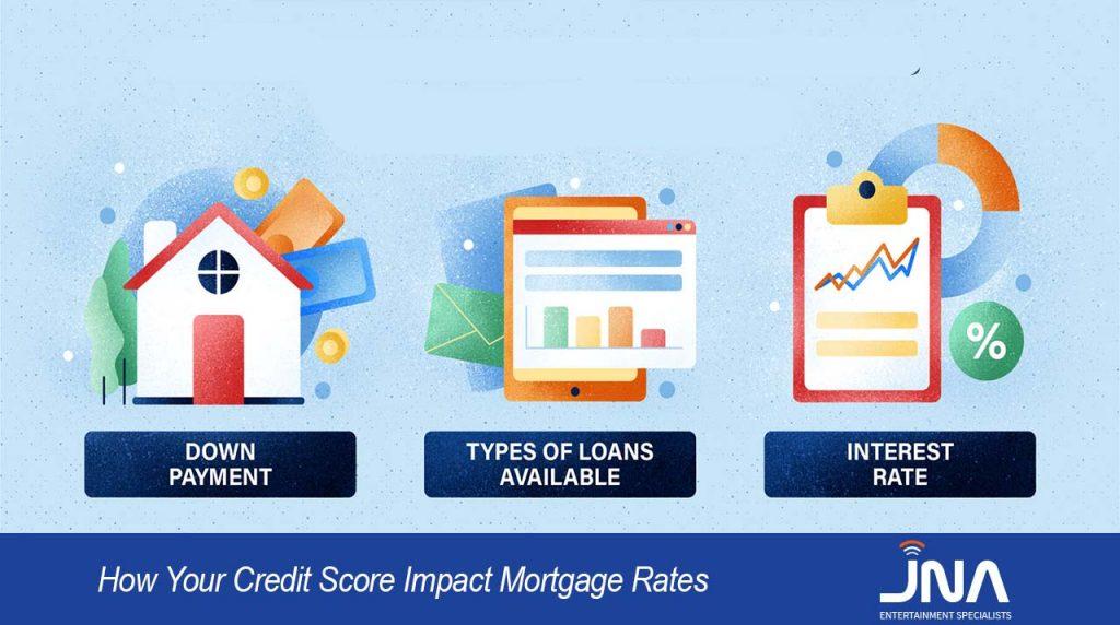 Credit Score Impact Mortgage Rates